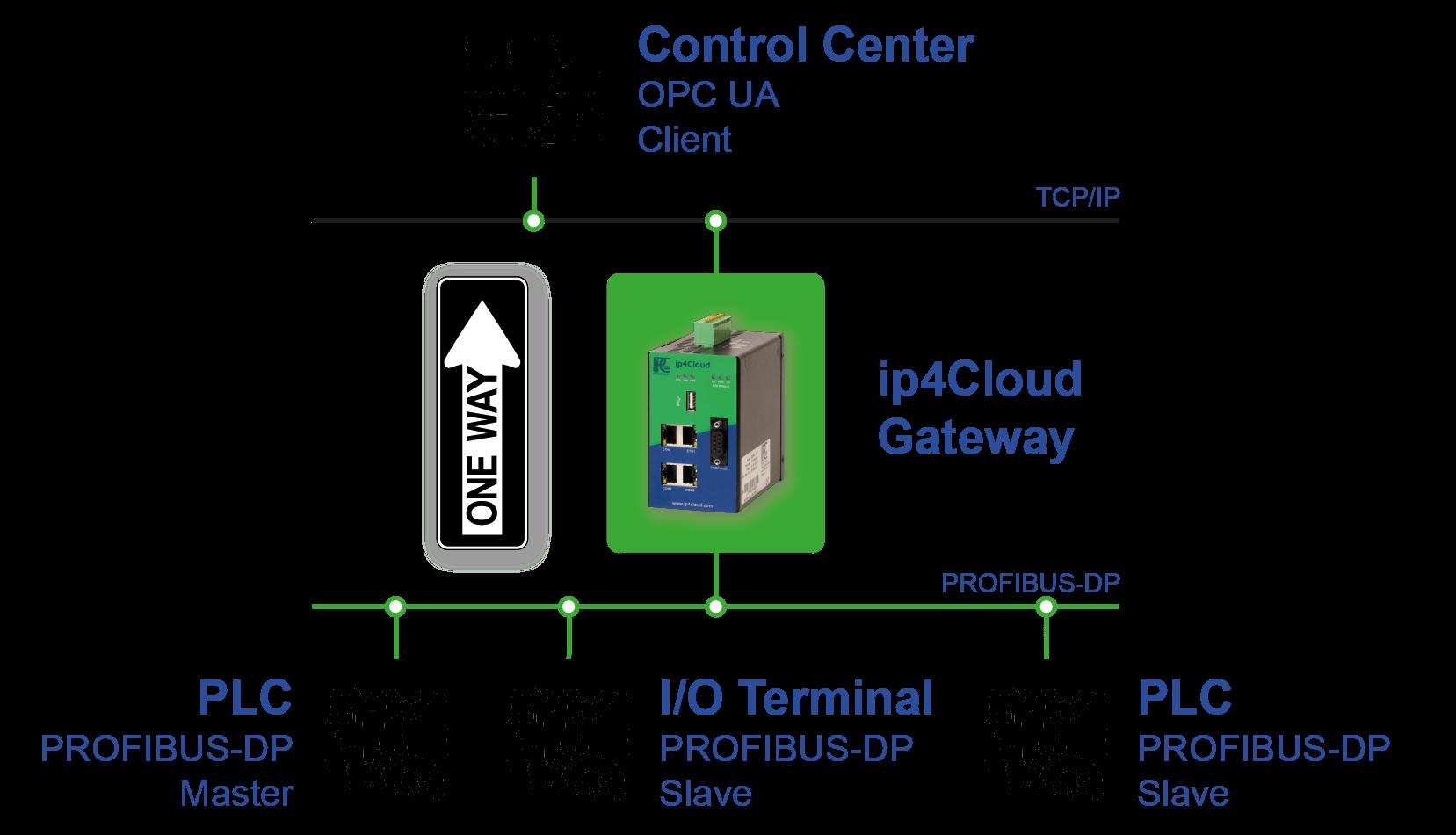 IPCOMM, ip4Cloud/SEC3PB Use Cases