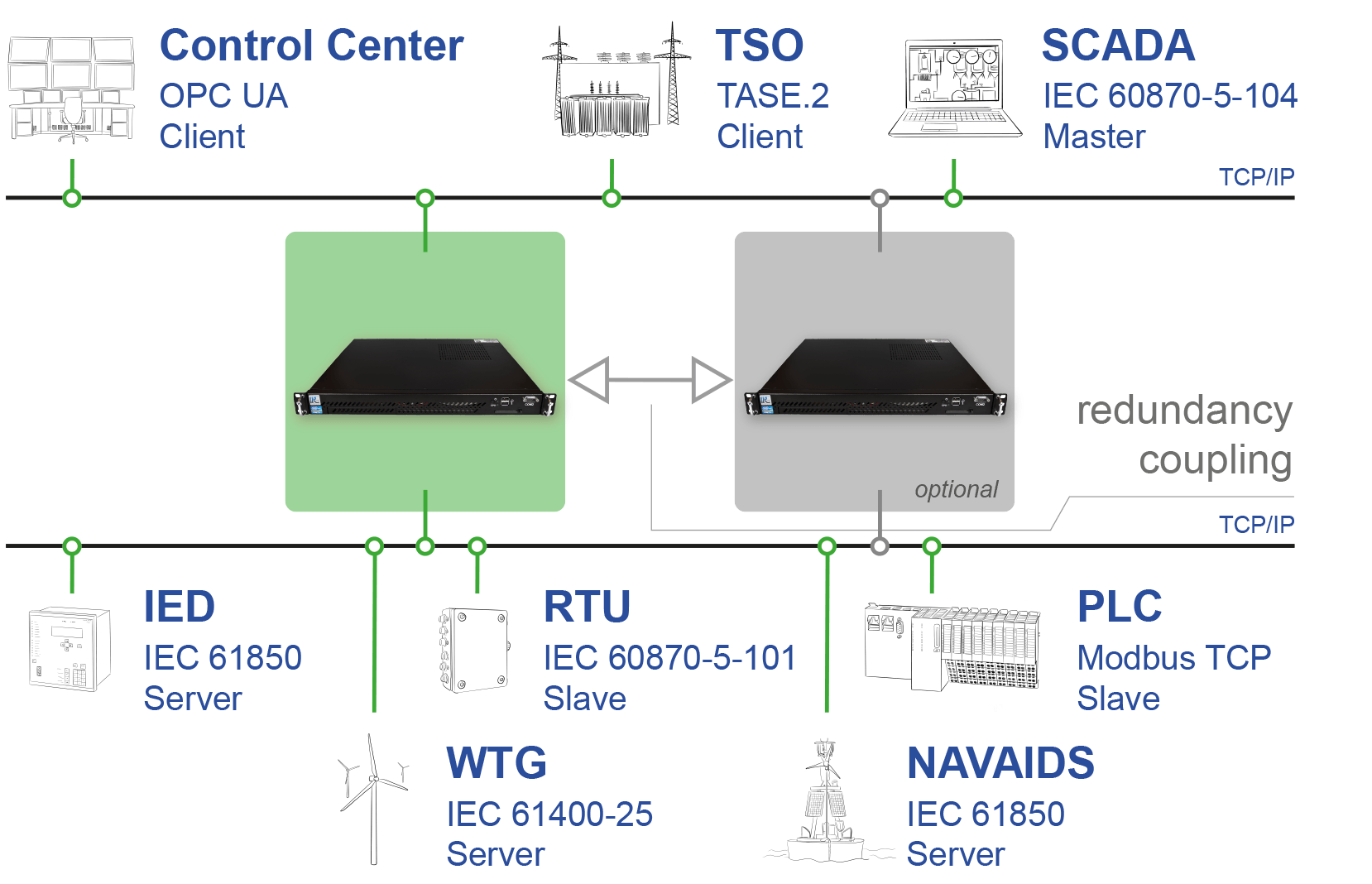 IPCOMM, ipConv: Universal Communication Gateway