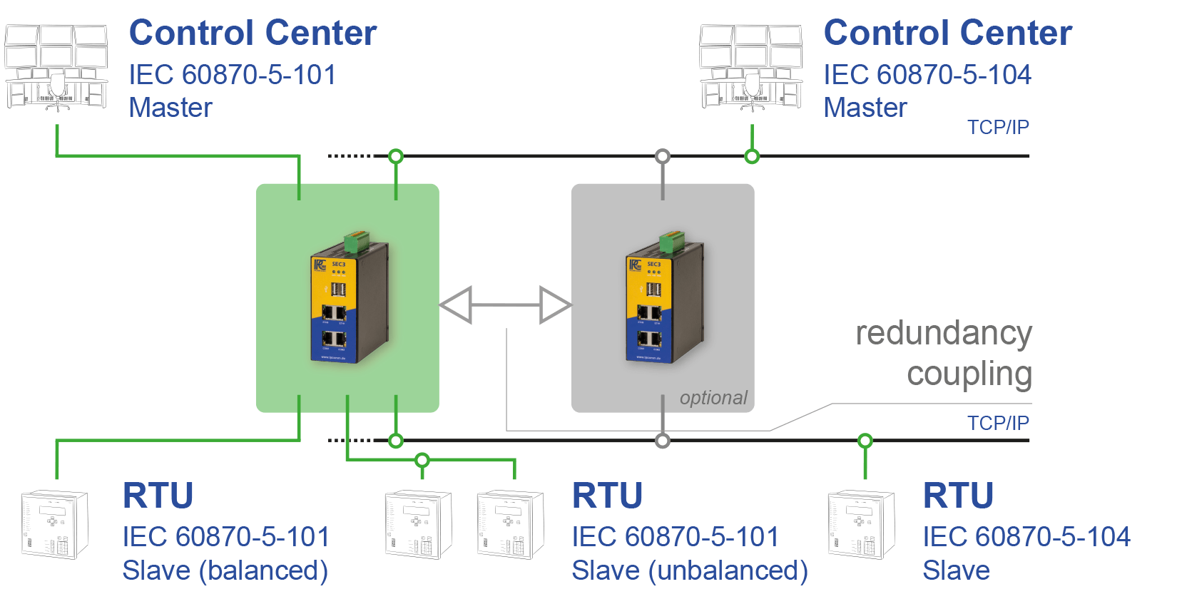 IPCOMM, ipRoute: IEC 60870-5-101/IEC 60870-5-104 Router